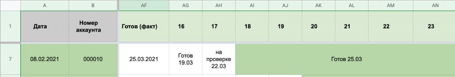 таблица фарминга